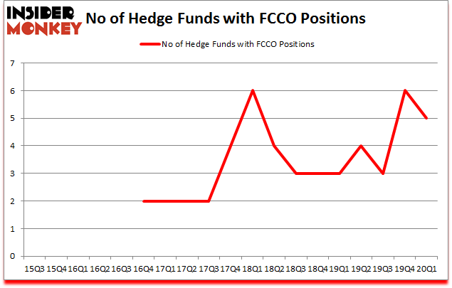 Is FCCO A Good Stock To Buy?