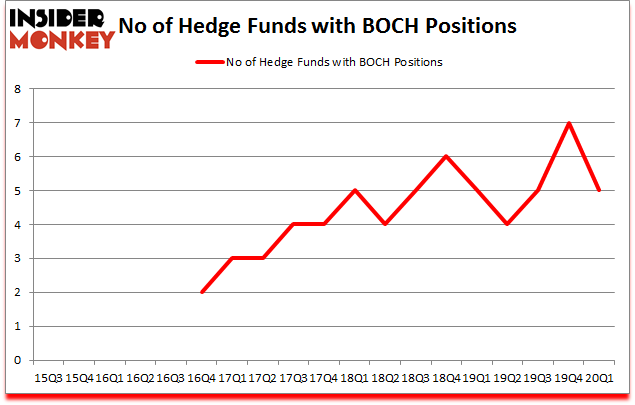 Is BOCH A Good Stock To Buy?