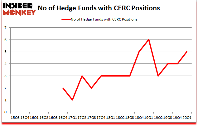 Is CERC A Good Stock To Buy?