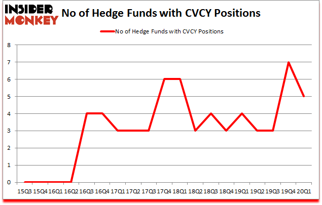Is CVCY A Good Stock To Buy?