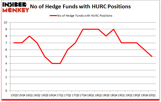 Is HURC A Good Stock To Buy?