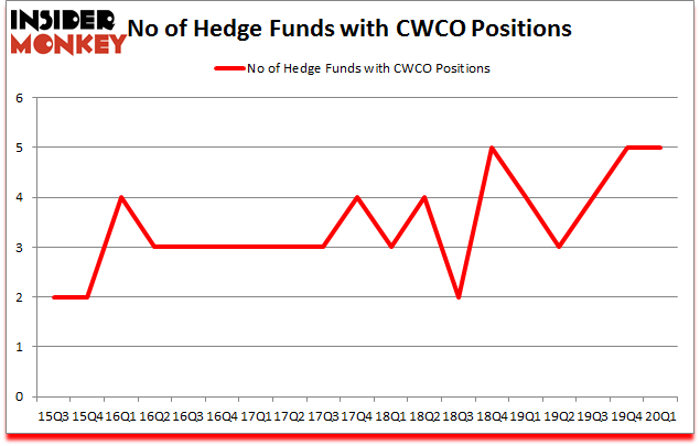 Is CWCO A Good Stock To Buy?