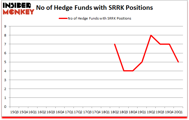 Is SRRK A Good Stock To Buy?