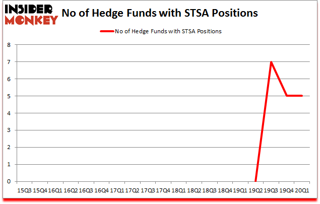 Is STSA A Good Stock To Buy?