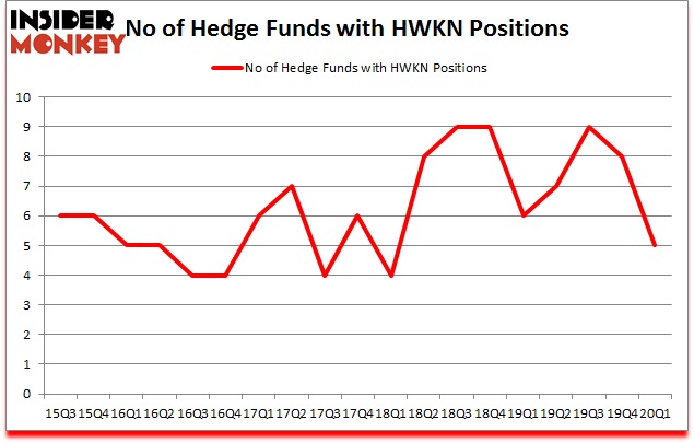Is HWKN A Good Stock To Buy?
