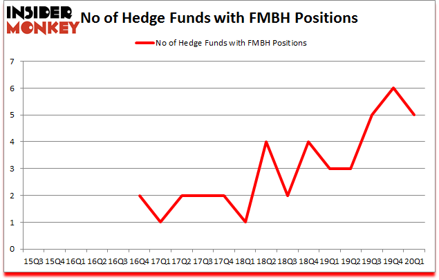Is FMBH A Good Stock To Buy?