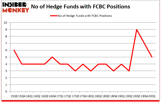 Is FCBC A Good Stock To Buy?