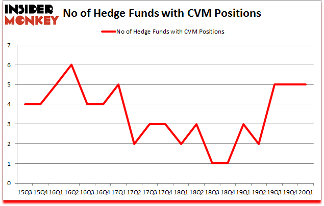 Is CVM A Good Stock To Buy?