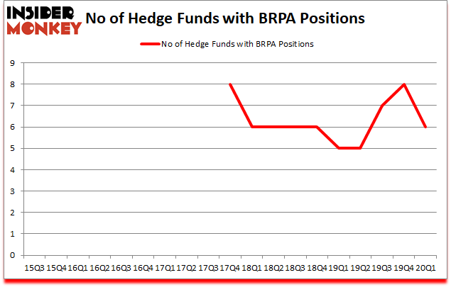 Is BRPA A Good Stock To Buy?