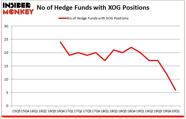 Is XOG A Good Stock To Buy?