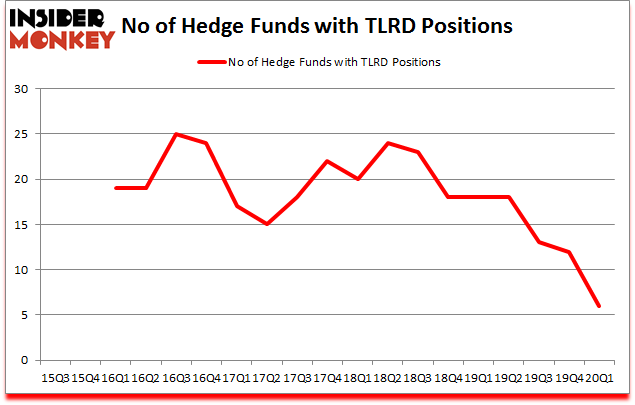 Is TLRD A Good Stock To Buy?