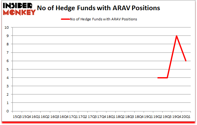 Is ARAV A Good Stock To Buy?