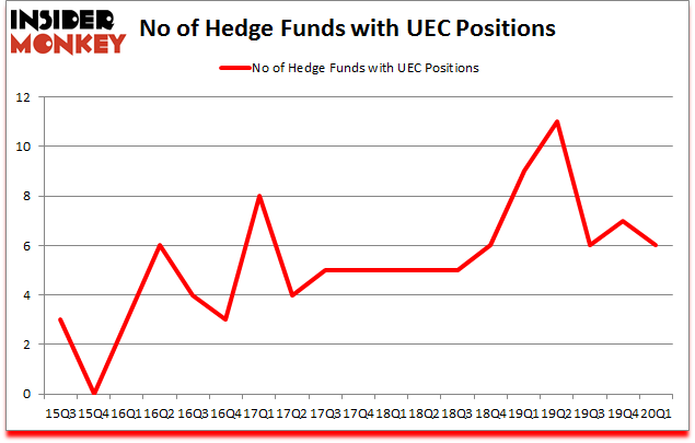 Is UEC A Good Stock To Buy?