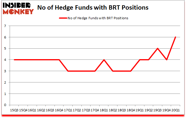 Is BRT A Good Stock To Buy?