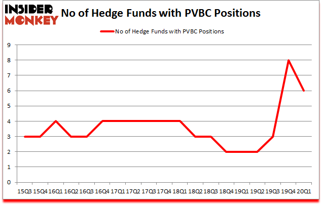 Is PVBC A Good Stock To Buy?