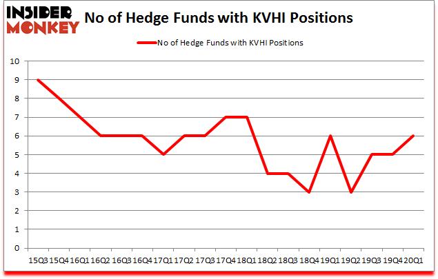 Is KVHI A Good Stock To Buy?