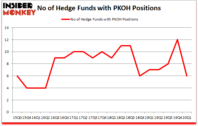 Is PKOH A Good Stock To Buy?