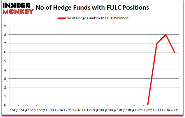 Is FULC A Good Stock To Buy?