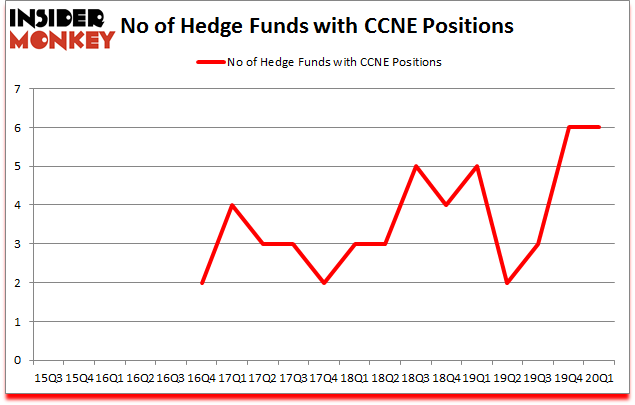 Is CCNE A Good Stock To Buy?