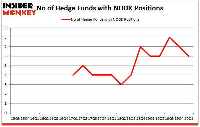 Is NODK A Good Stock To Buy?