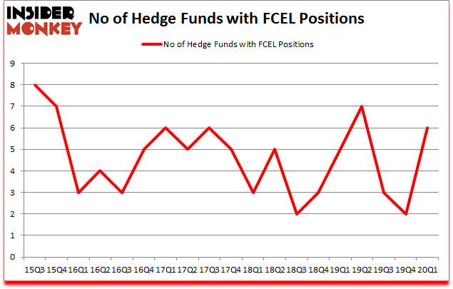 Is FCEL A Good Stock To Buy?