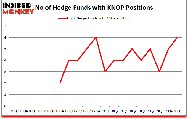 Is KNOP A Good Stock To Buy?