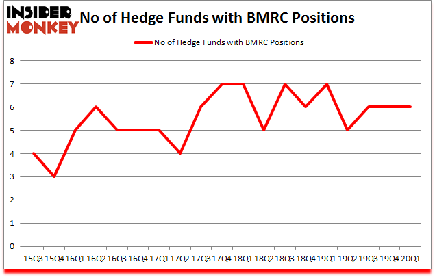 Is BMRC A Good Stock To Buy?