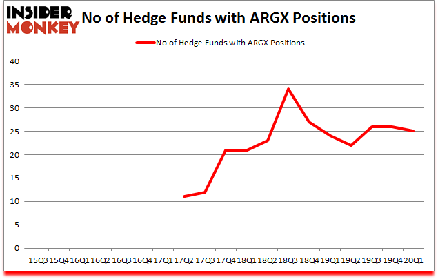 Is ARGX A Good Stock To Buy?