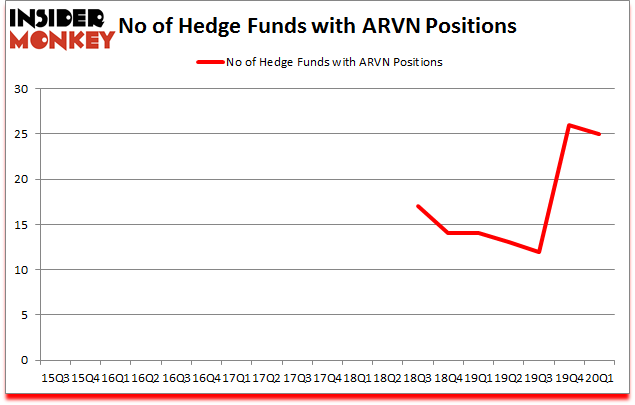 Is ARVN A Good Stock To Buy?