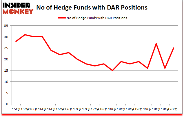 Is DAR A Good Stock To Buy?