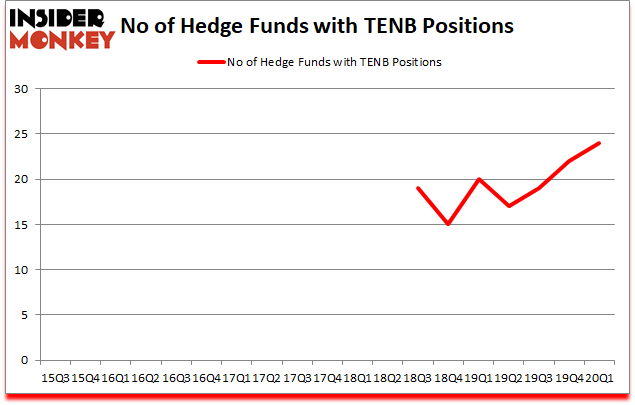 Is TENB A Good Stock To Buy?