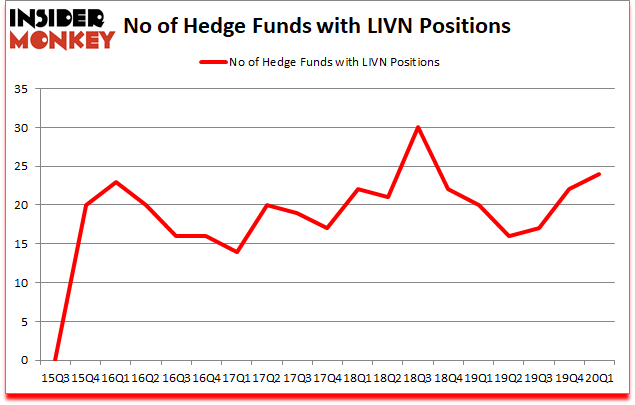 Is LIVN A Good Stock To Buy?