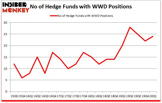 Is WWD A Good Stock To Buy?