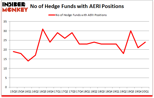 Is AERI A Good Stock To Buy?