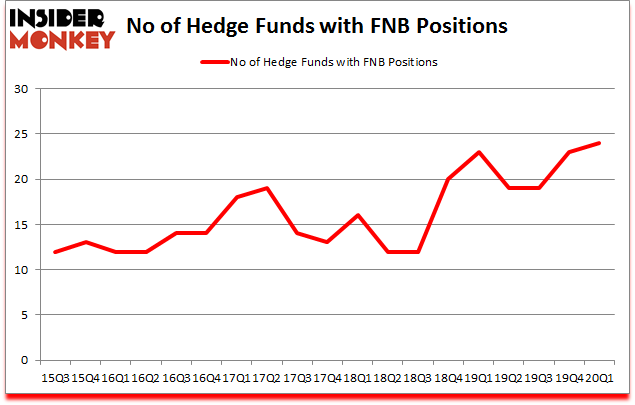 Is FNB A Good Stock To Buy?