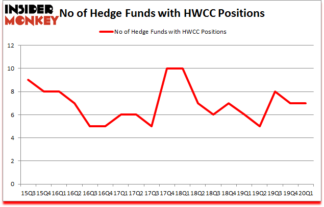 Is HWCC A Good Stock To Buy?