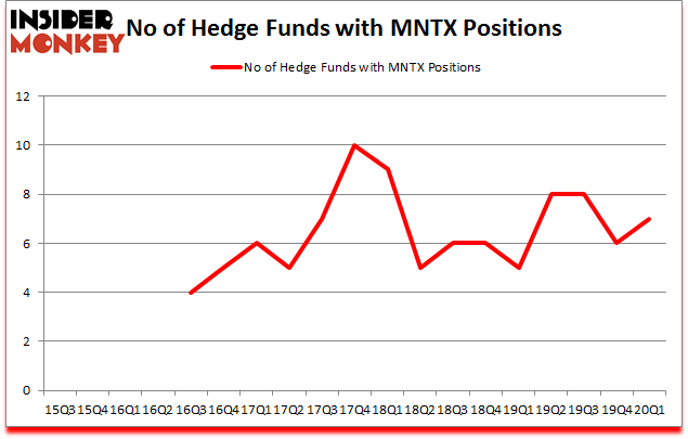Is MNTX A Good Stock To Buy?
