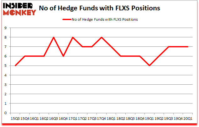 Is FLXS A Good Stock To Buy?