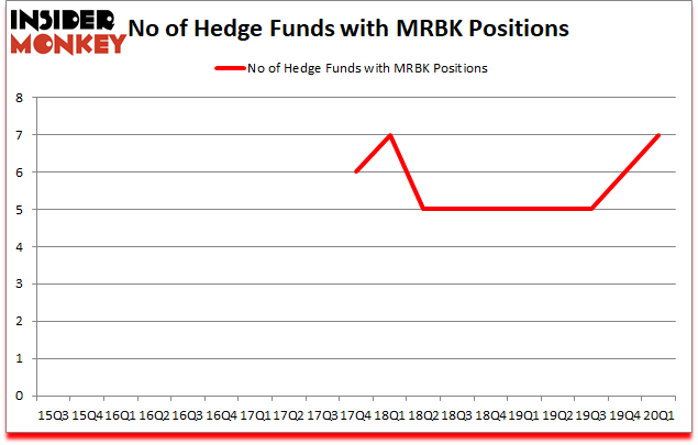 Is MRBK A Good Stock To Buy?