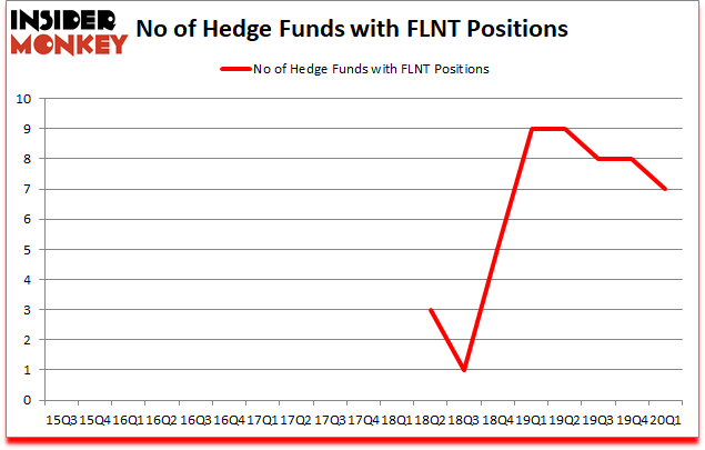 Is FLNT A Good Stock To Buy?