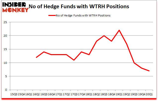 Is WRTH A Good Stock To Buy?