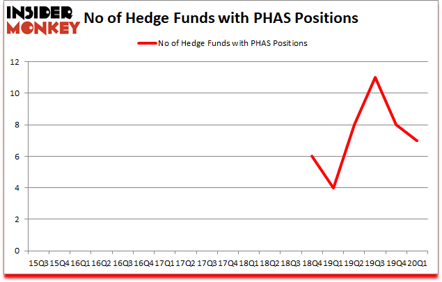 Is PHAS A Good Stock To Buy?