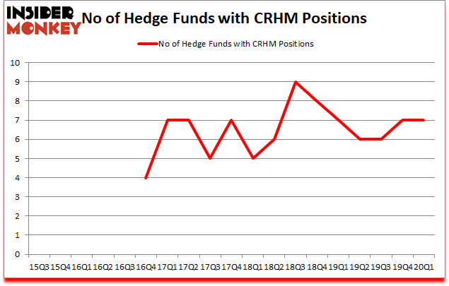 Is CRHM A Good Stock To Buy?