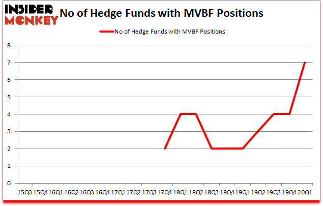 Is MVBF A Good Stock To Buy?