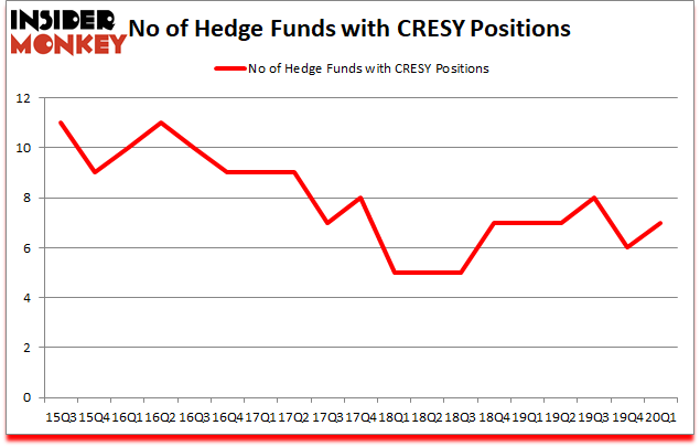 Is CRESY A Good Stock To Buy?