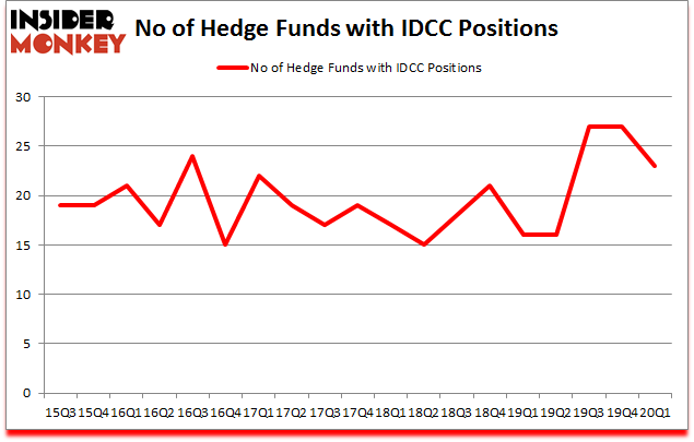 Is IDCC A Good Stock To Buy?