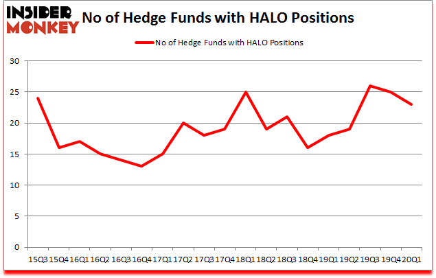 Is HALO A Good Stock To Buy?