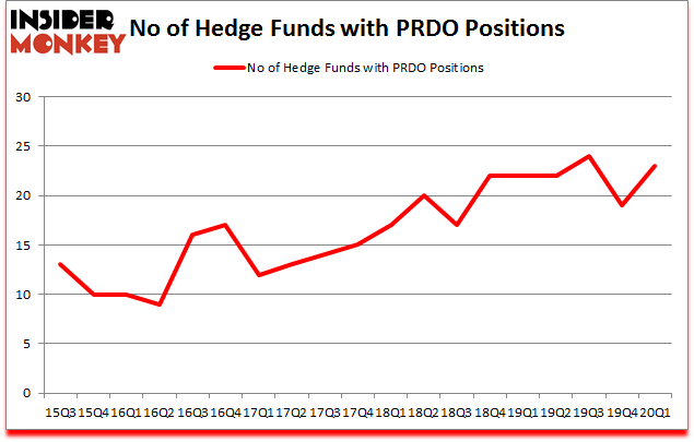 Is PRDO A Good Stock To Buy?