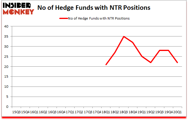 Is NTR A Good Stock To Buy?