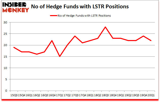 Is LSTR A Good Stock To Buy?